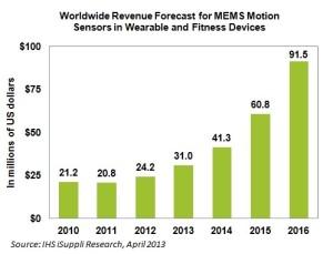 Wearables market growth