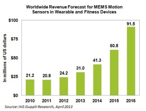 Wearables market growth